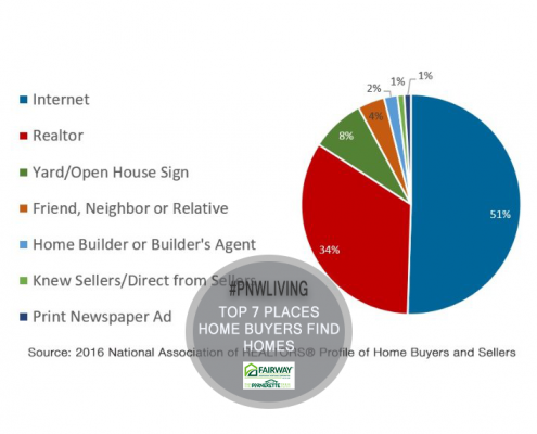 Profile of Home Buyers and Sellers Lists 7 Places Buyers Find Homes